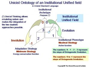 Business Architecture: The Unified Field of Institutions