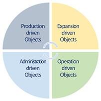 Unicist Operational Objects
