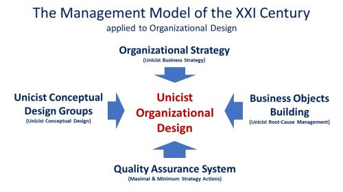 Unicist Organizational Design using Root Cause Management