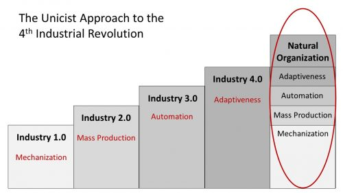 The Unicist Approach to Industry 4.0