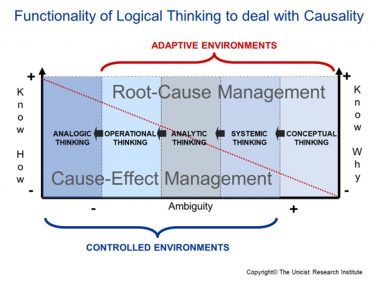 "The ""Roots"" of Unicist Root Cause Management"