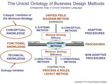 Business Design Methods