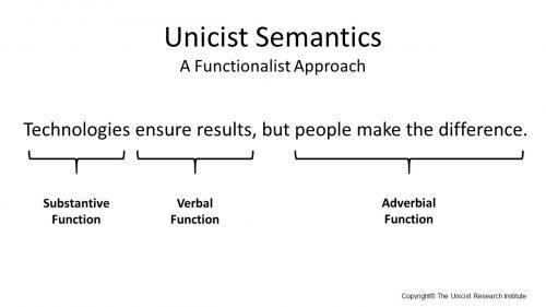 Unicist Semantics: The triadic structure of a written sentence
