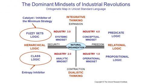 Mindsets of Industrial Revolutions