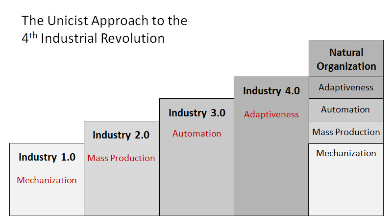 The Unicist Approach to the 4th Industrial Revolution