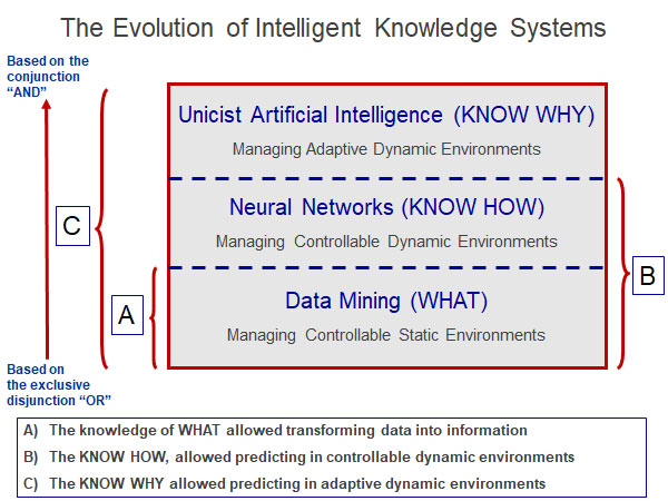 The Evolution of Intelligent Knowledge Systems
