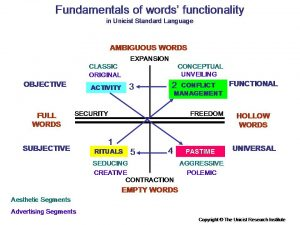 Fundamentals of Words