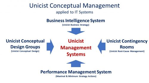 Management Systems (IT) based on Root Cause Management