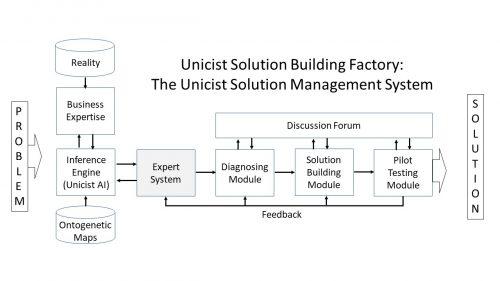 Unicist Solution Building Factory