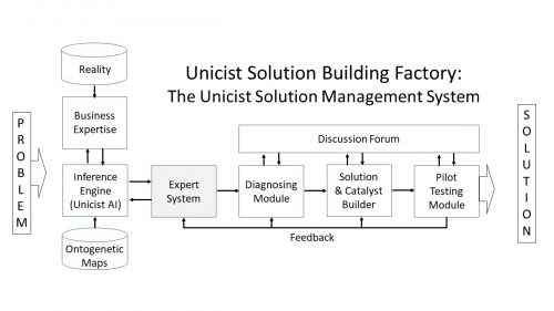 Unicist Solution Factory Building
