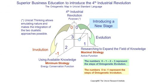 Educational Model to Introduce  Digitization in the 4IR