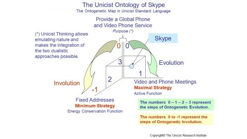 Managing the Essential Functionality of Skype