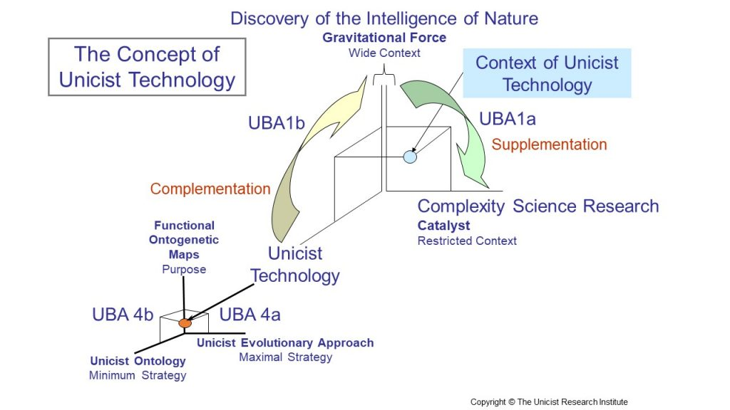 Unicist Technologies, the New Stage