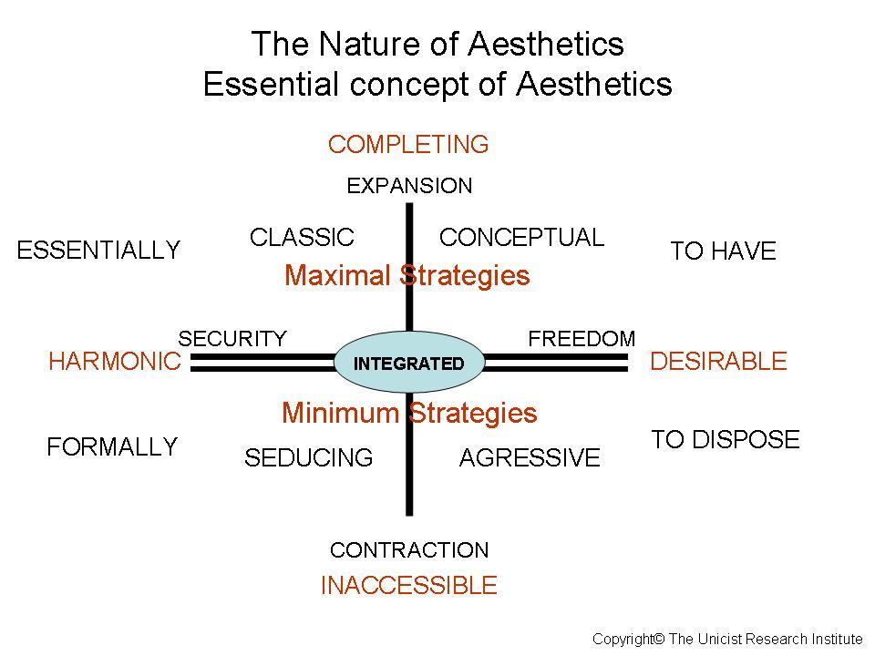 unicist aesthetics of a blog