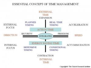 Unicist Time Management