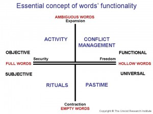 Unicist ontology of words' functionality