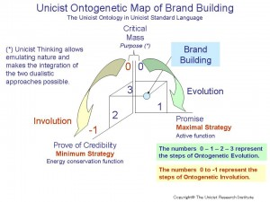Unicist Brand Building