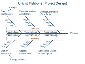 Unicist Fishbone