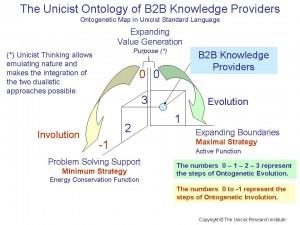 B2B Knowledge Providers