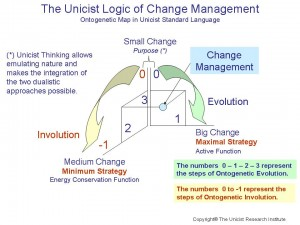 Unicist Change Management