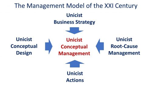 Unicist Root Cause Management applied to Management