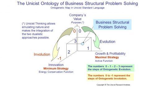 Unicist Business Therapeutics – The Unicist Research Institute