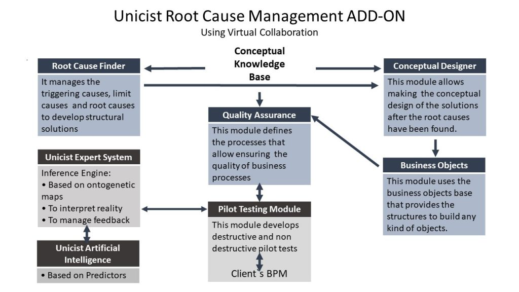 Root Cause Management ADD ON