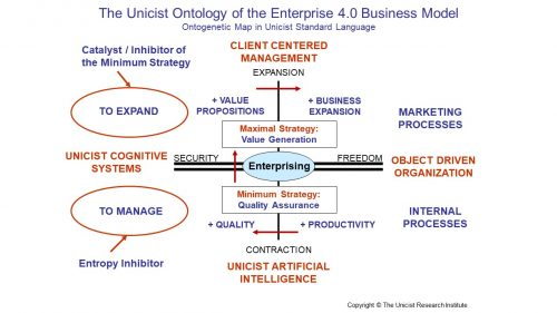 Enterprise 4.0 business model
