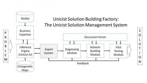 Unicist Solution Building Factory