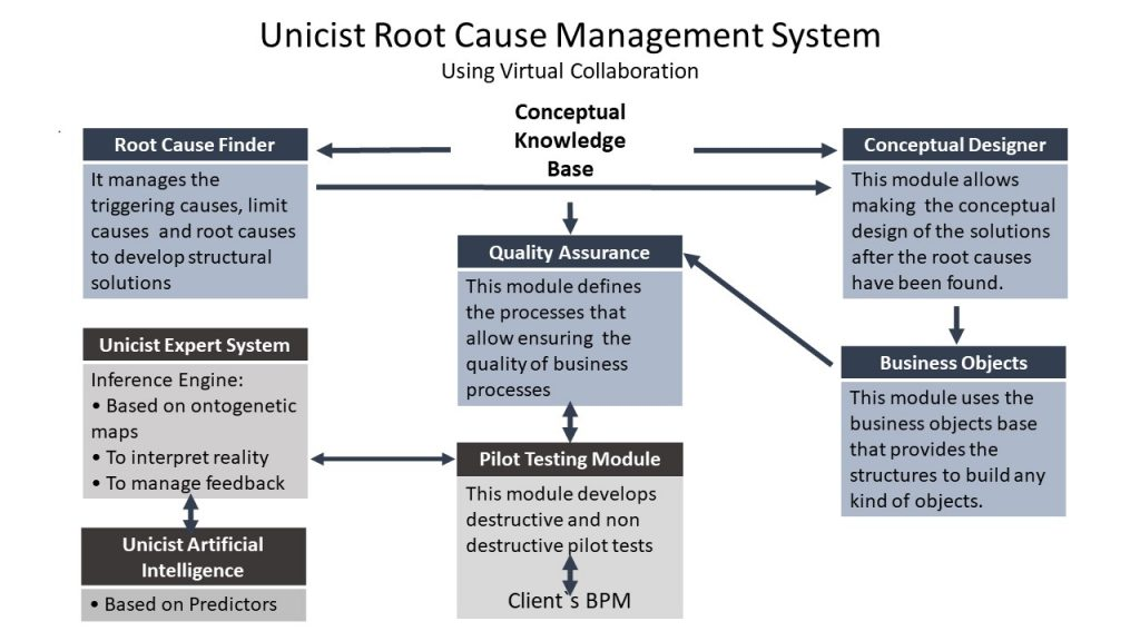 Root Cause Management System