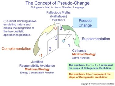 Pseudo-Changes to avoid Changes