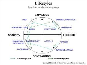 Unicist Lifestyles