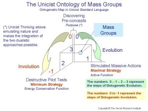 Unicist Mss Groups