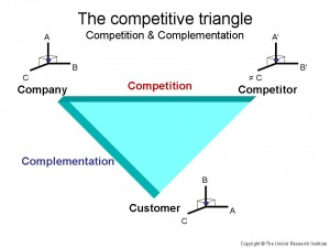 Unicist Competitive Triangle