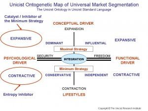 Universal Market Segmentation