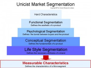 Unicist Market Segmentation