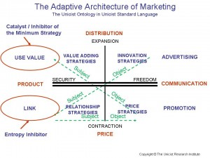 Adaptive Architecture of Marketing