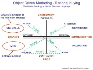 Object Driven Marketing