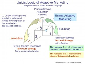 Unicist Adaptive Marketing