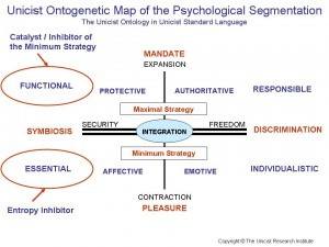 Psychological Segmentation
