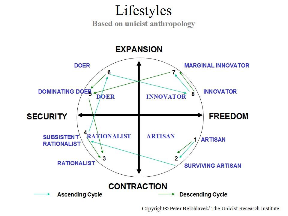 trends  unicist lifestyle segmentation and evolution