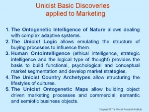Unicist Basic Discoveries