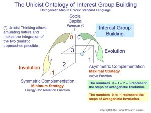 The Unicist Ontology of Interest Group Building