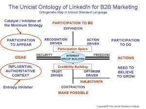 The Unicist Ontology of LinkedIn for B2B Marketing