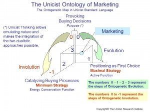 The Unicist Ontology of Marketing