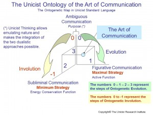 TThe Art of Communication