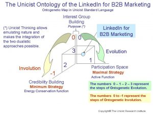Unicist Ontology of LinkedIn for B2B Marketing