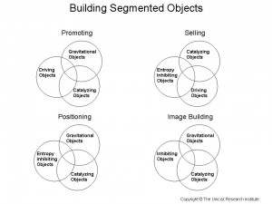 Building Segmented Objects