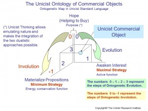 Unicist Commercial Objects