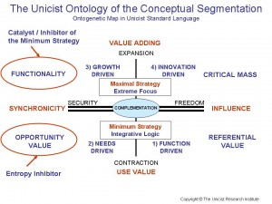 Unicist Conceptual Segmentation